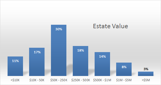 Distribution of estate values at time of death