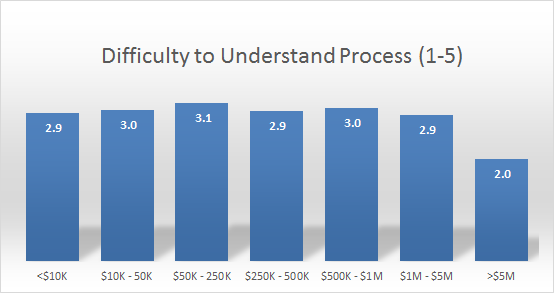 Distribution perceived process understandability, by estate size