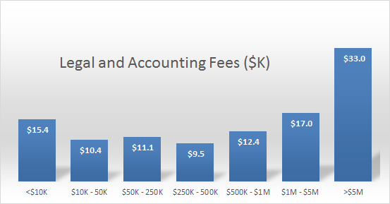 Distribution of professional services settlement fees, by estate size